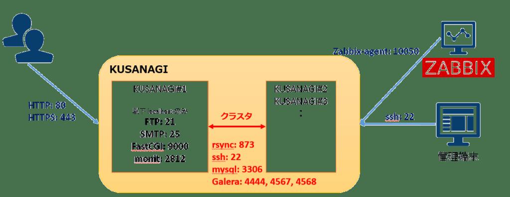 kusanagi_network